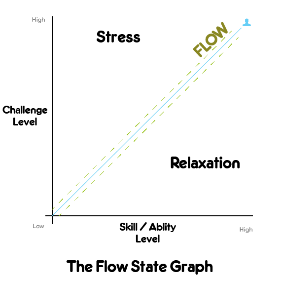 the flow state graph, flow state graph, stress and relaxation balance, flow graph, flow state chart, ways to reduce cortisol